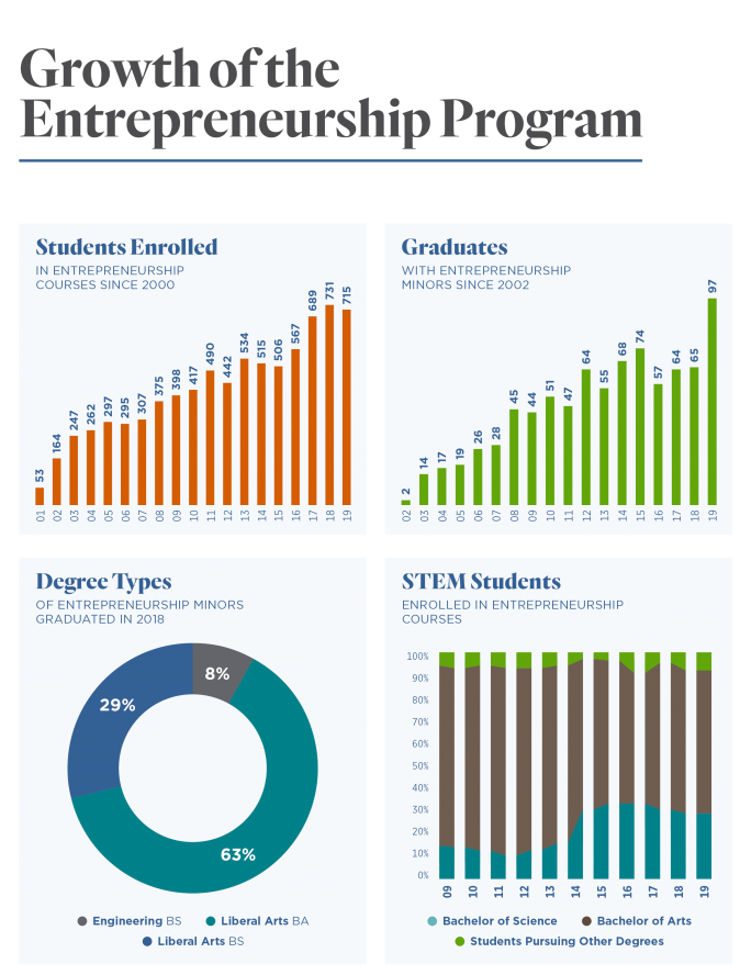 Charts outlining the growth of the Entrepreneurship Center. To view specifics, email Carol.Denning@tufts.edu